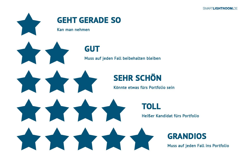 Groß Nimmt Schriftsteller Bewertungen Wieder Auf Fotos - Beispiel ...